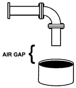 Tips From The Health Inspector What Is An Air Gap