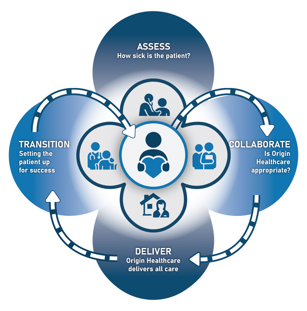 Changing the Future of Healthcare for the Better
